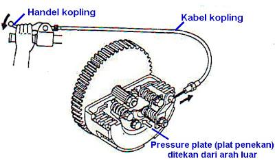 Cara Kerja Kopling Manual