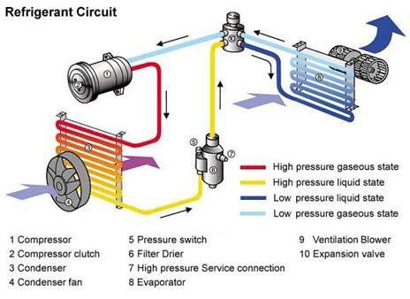 Gambaran kerja sistem AC