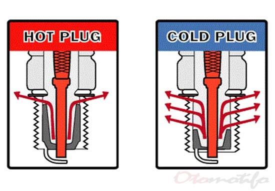 Jenis Busi Motor