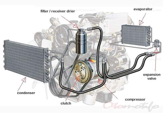 7 Biaya Service Ac Mobil Untuk Semua Kerusakan Otomotifo