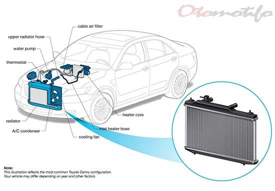 Diagram Radiator Mobil
