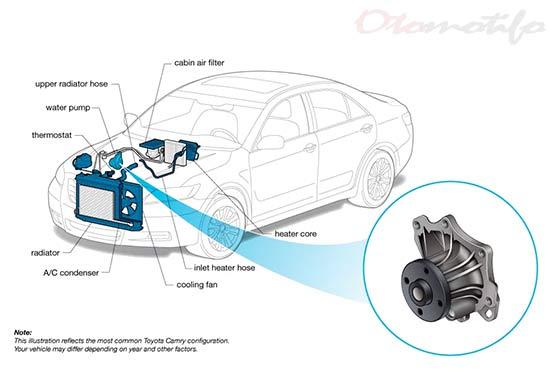 Cara Memeriksa Water Pump Mobil